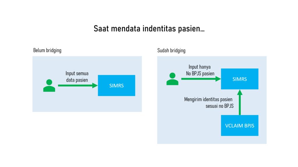Diagram pendataan identitas pasien ke SIMRS yang sudah bridging dengan BPJS